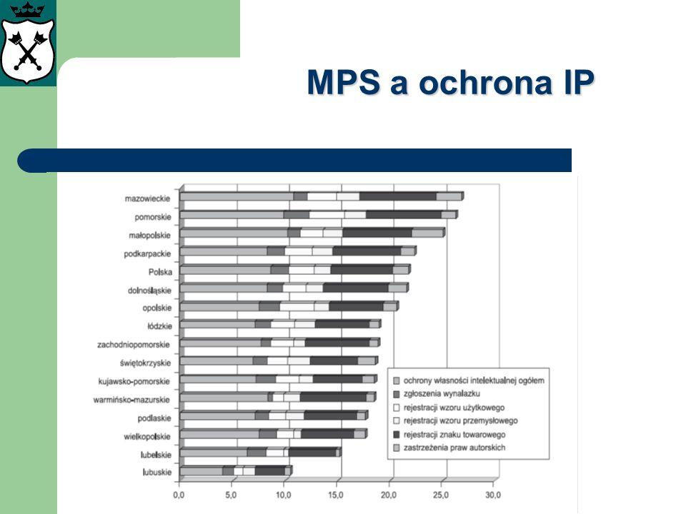 MPS a ochrona IP