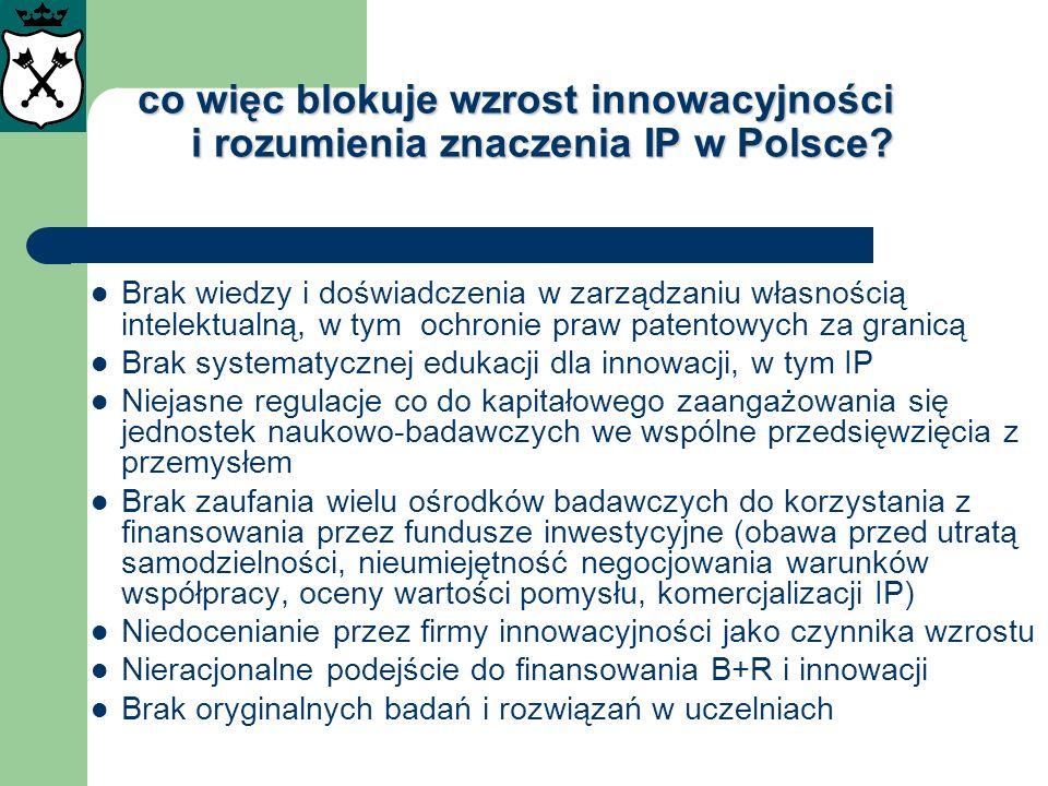 co więc blokuje wzrost innowacyjności i rozumienia znaczenia IP w Polsce