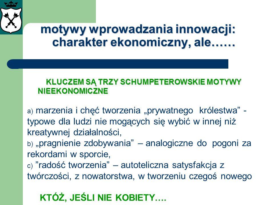 motywy wprowadzania innowacji: charakter ekonomiczny, ale……