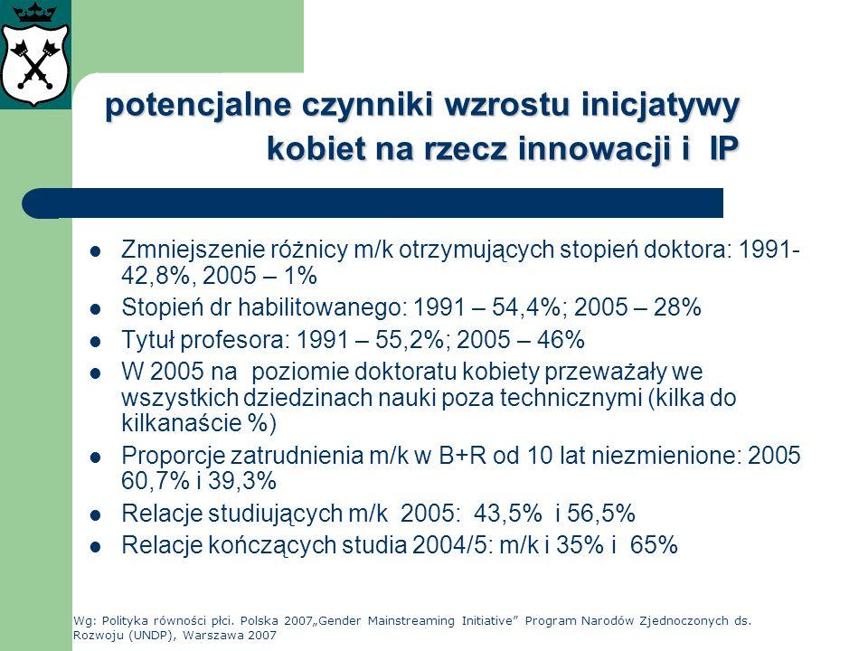 potencjalne czynniki wzrostu inicjatywy kobiet na rzecz innowacji i IP