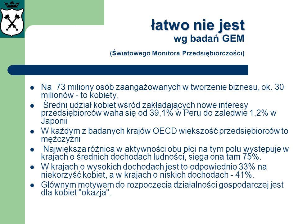 łatwo nie jest wg badań GEM (Światowego Monitora Przedsiębiorczości)
