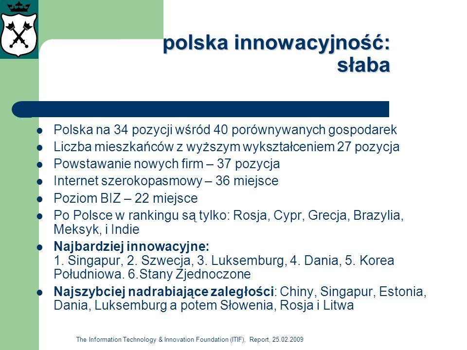 polska innowacyjność: słaba