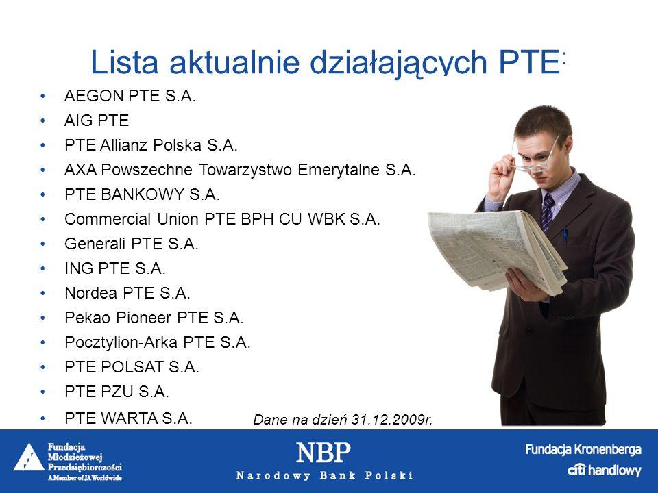 Lista aktualnie działających PTE: