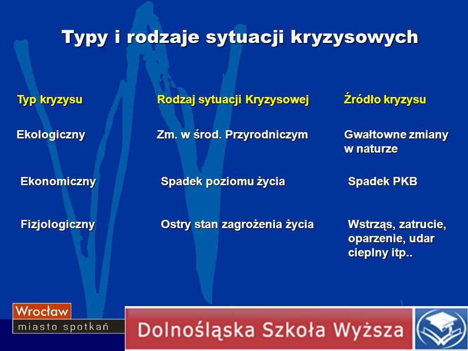 Typy i rodzaje sytuacji kryzysowych