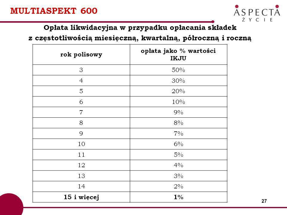 MULTIASPEKT 600 Opłata likwidacyjna w przypadku opłacania składek
