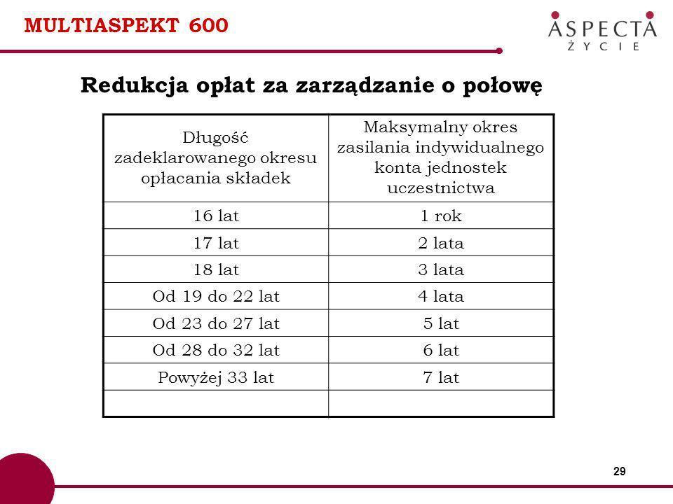 Redukcja opłat za zarządzanie o połowę