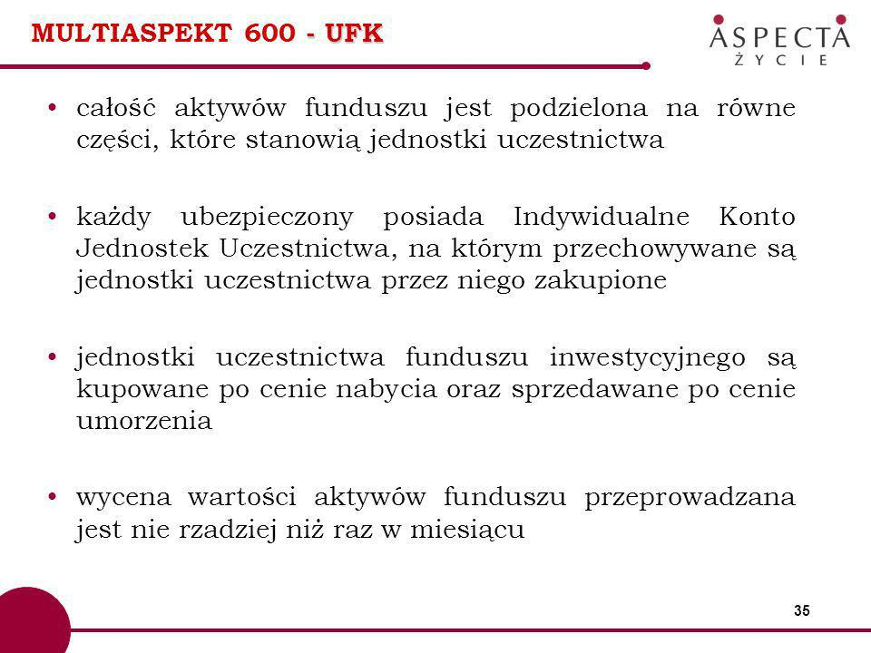 MULTIASPEKT 600 - UFK całość aktywów funduszu jest podzielona na równe części, które stanowią jednostki uczestnictwa.