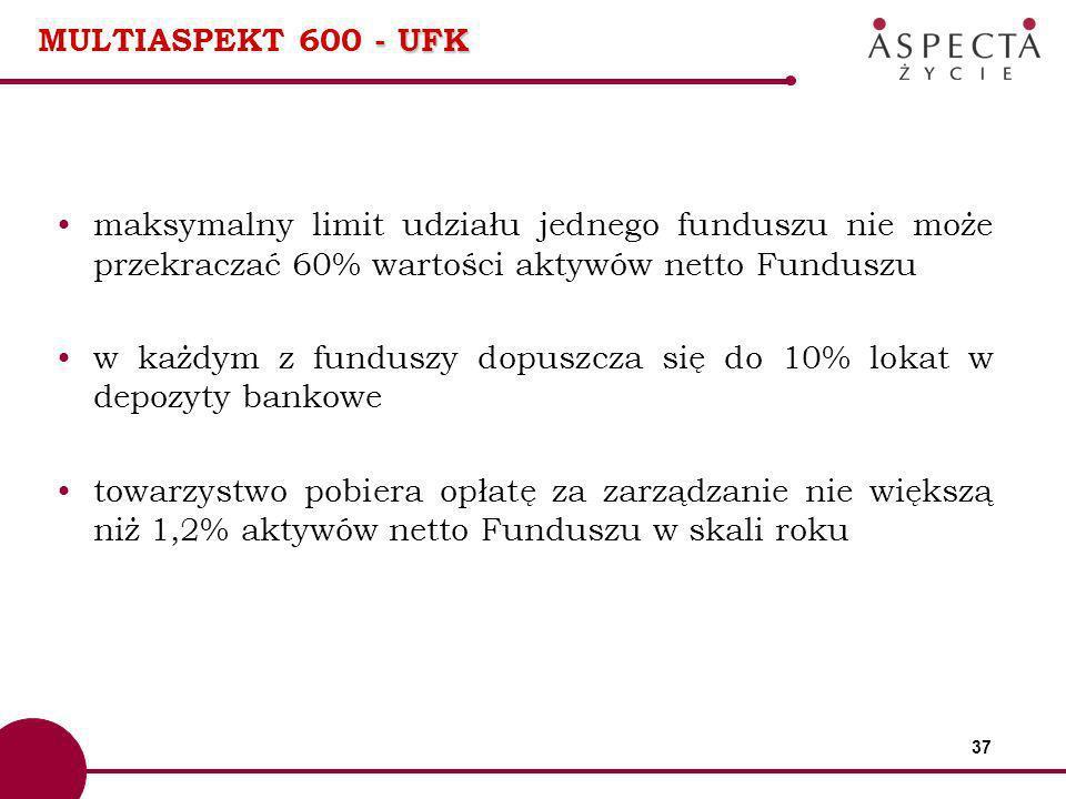MULTIASPEKT 600 - UFK maksymalny limit udziału jednego funduszu nie może przekraczać 60% wartości aktywów netto Funduszu.