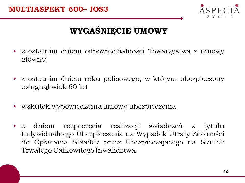 WYGAŚNIĘCIE UMOWY MULTIASPEKT 600– IOS3