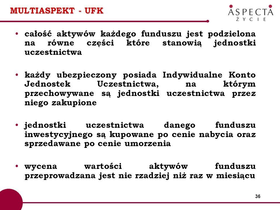 MULTIASPEKT - UFK całość aktywów każdego funduszu jest podzielona na równe części które stanowią jednostki uczestnictwa.