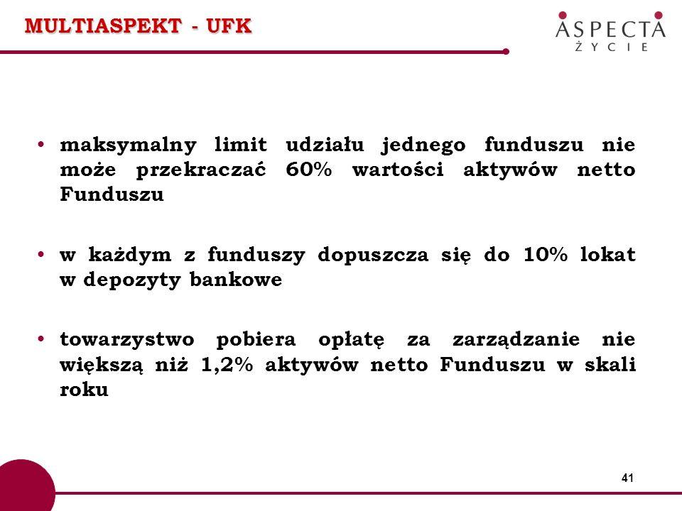 MULTIASPEKT - UFK maksymalny limit udziału jednego funduszu nie może przekraczać 60% wartości aktywów netto Funduszu.