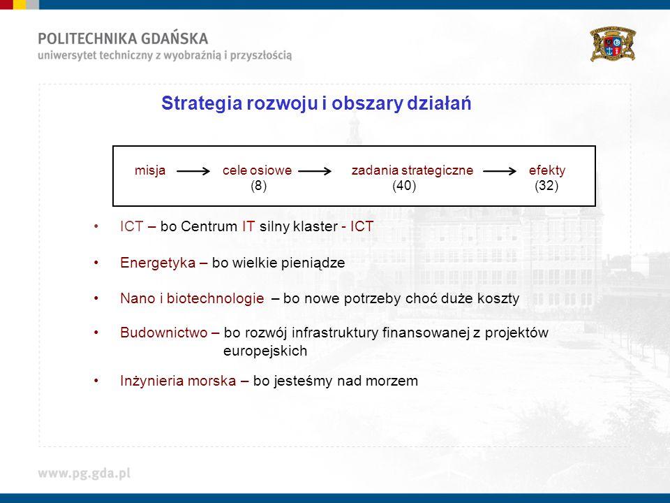 Strategia rozwoju i obszary działań