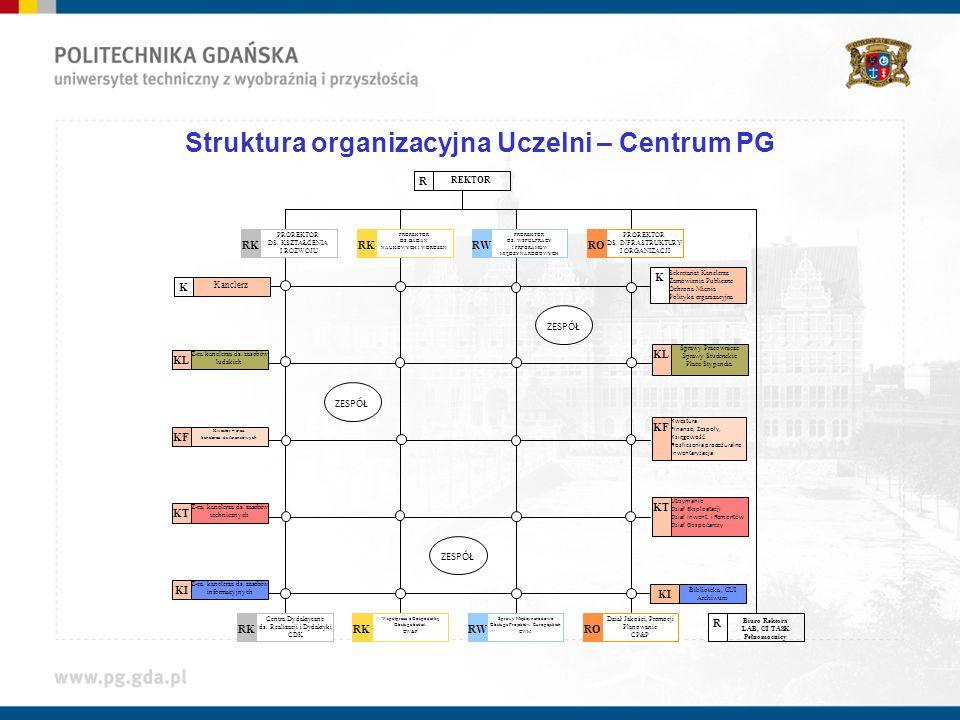 Struktura organizacyjna Uczelni – Centrum PG