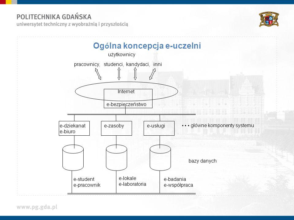 Ogólna koncepcja e-uczelni