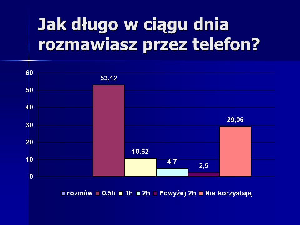 Jak długo w ciągu dnia rozmawiasz przez telefon