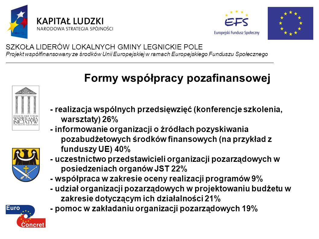 Formy współpracy pozafinansowej