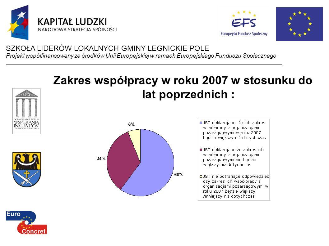 Zakres współpracy w roku 2007 w stosunku do lat poprzednich :