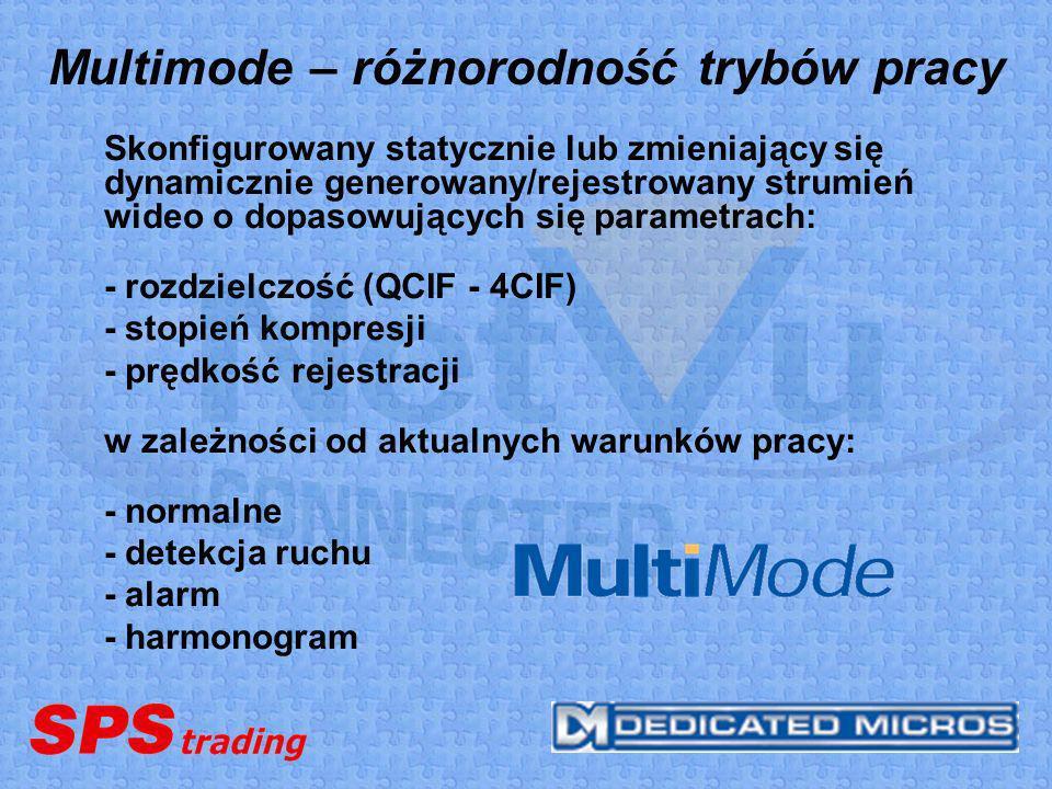 Multimode – różnorodność trybów pracy