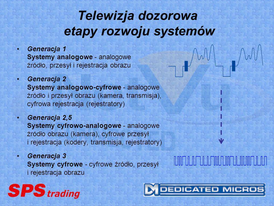 Telewizja dozorowa etapy rozwoju systemów