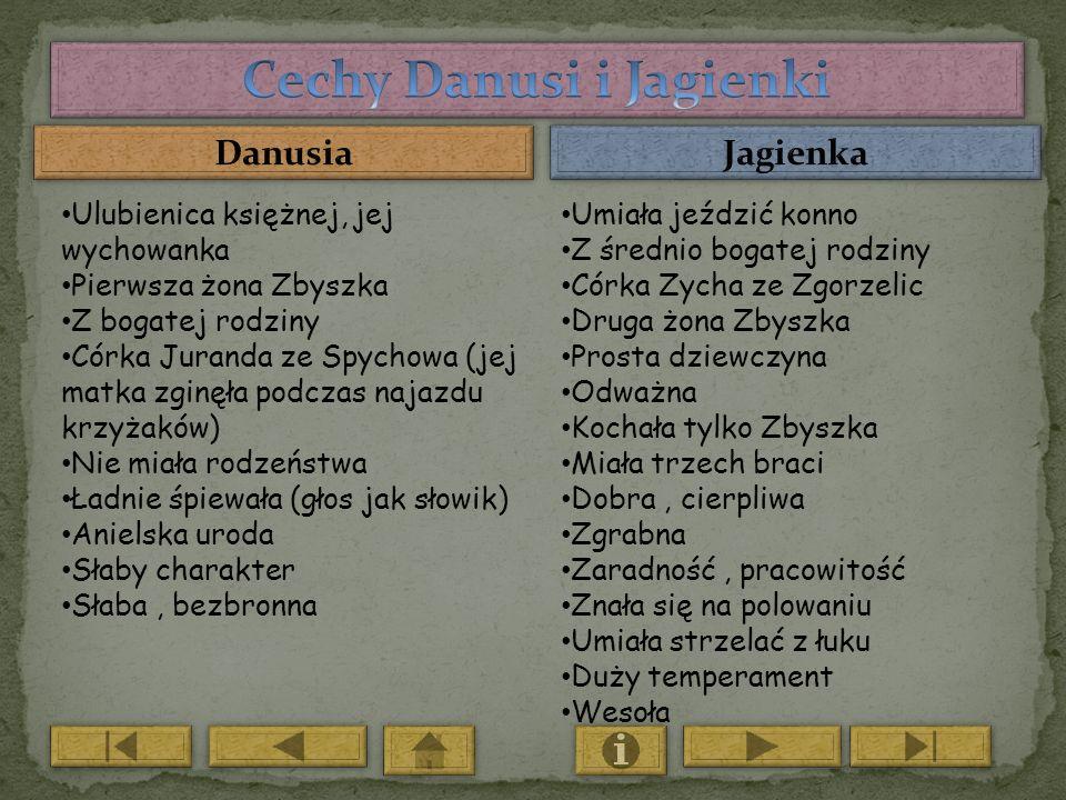 Cechy Danusi i Jagienki