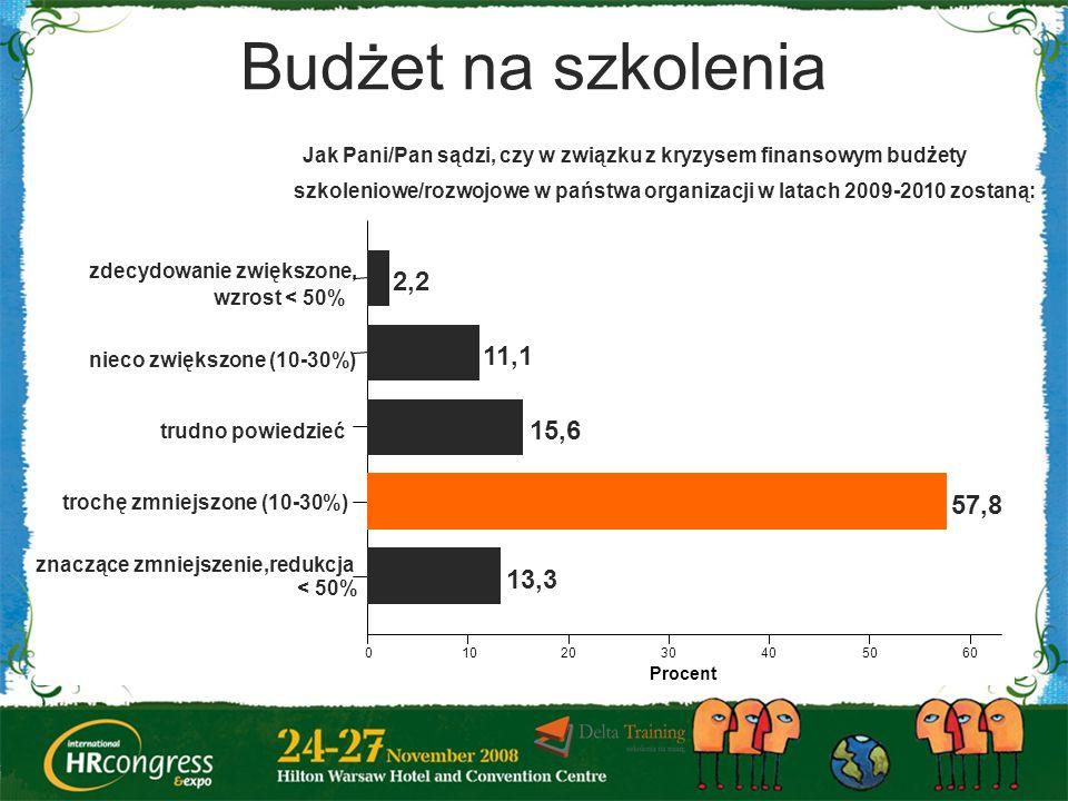 Budżet na szkolenia Jak Pani/Pan sądzi, czy w związku z kryzysem finansowym budżety.