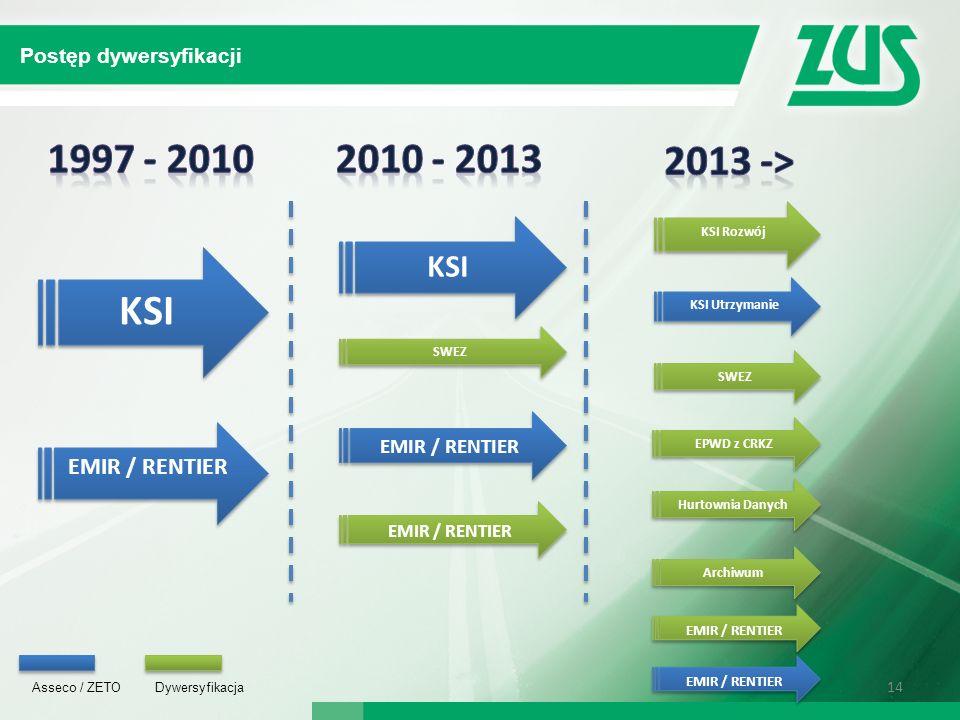1997 - 2010 2010 - 2013 2013 -> KSI KSI EMIR / RENTIER