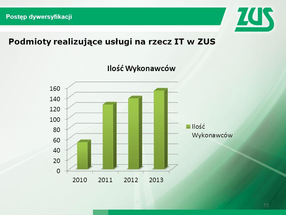 Podmioty realizujące usługi na rzecz IT w ZUS