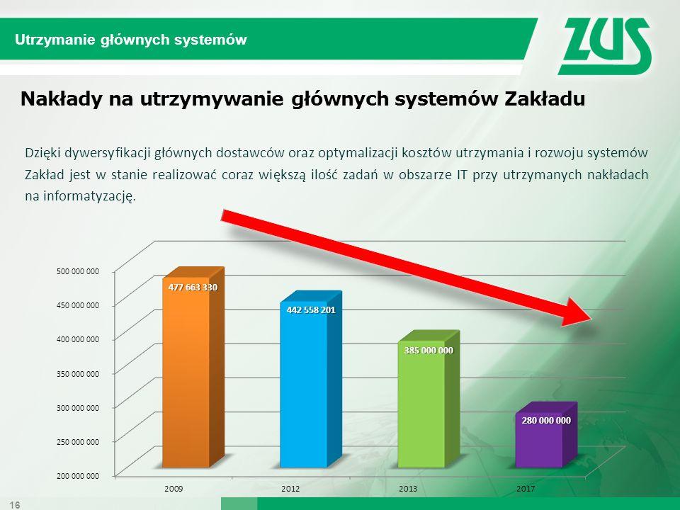 Nakłady na utrzymywanie głównych systemów Zakładu