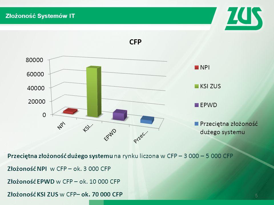 Złożoność NPI w CFP – ok. 3 000 CFP