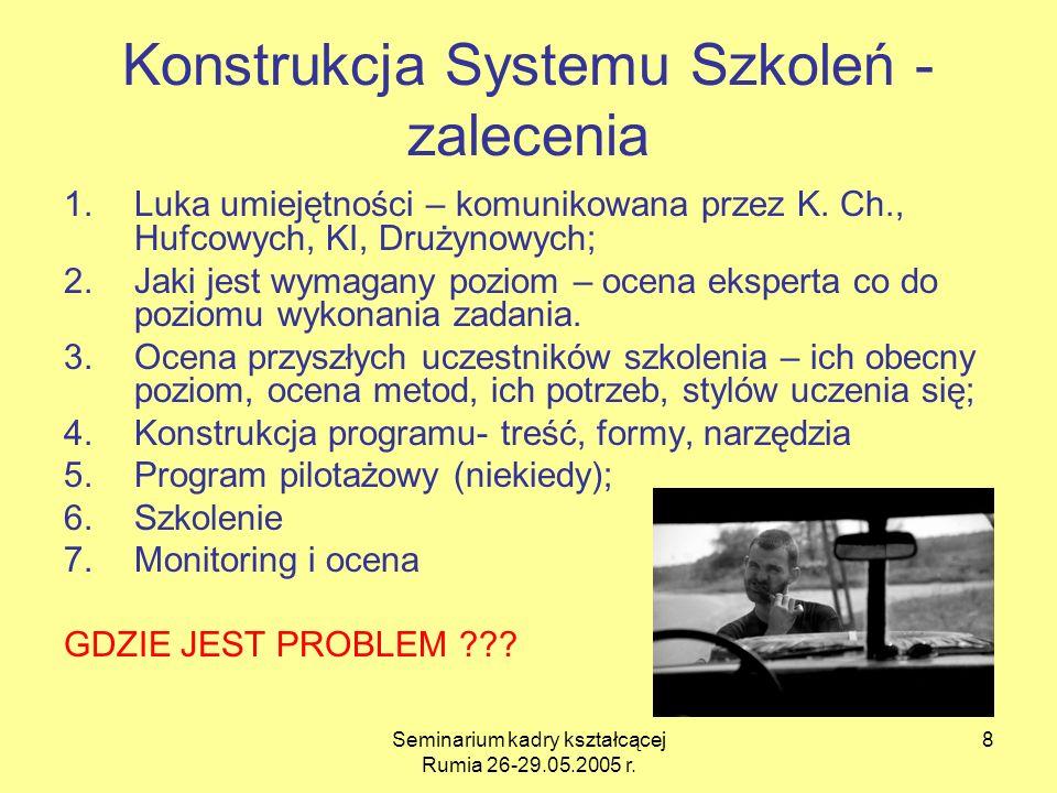 Konstrukcja Systemu Szkoleń - zalecenia