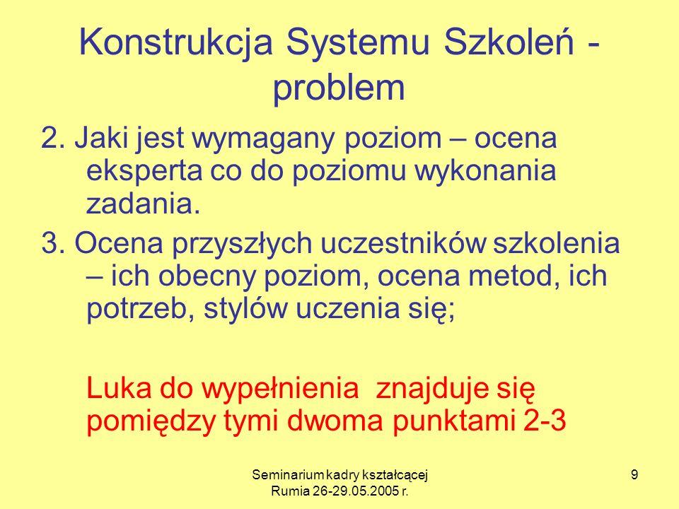 Konstrukcja Systemu Szkoleń - problem