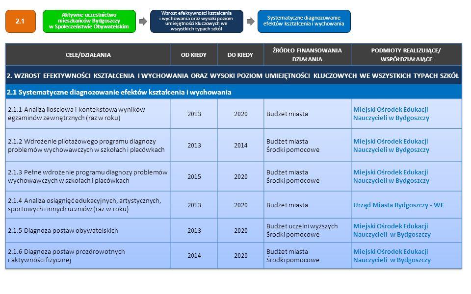 2.1 Systematyczne diagnozowanie efektów kształcenia i wychowania