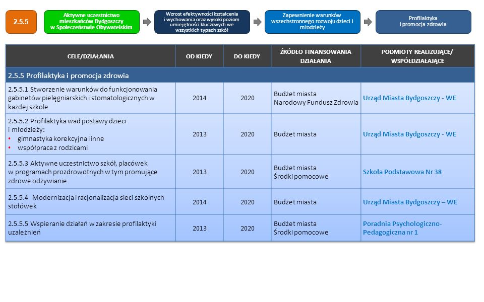 2.5.5 Profilaktyka i promocja zdrowia
