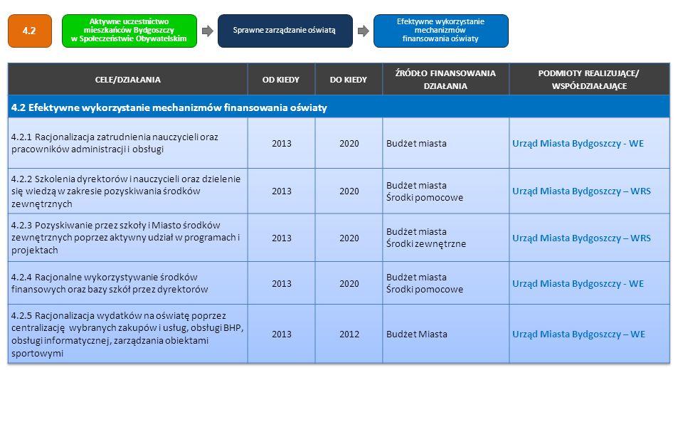 4.2 Efektywne wykorzystanie mechanizmów finansowania oświaty