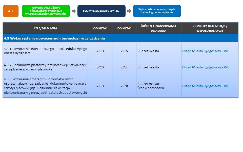 4.3 Wykorzystanie nowoczesnych technologii w zarządzaniu