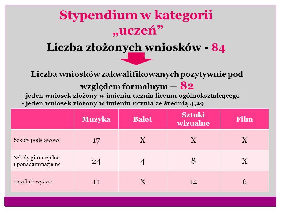 """Stypendium w kategorii """"uczeń Liczba złożonych wniosków - 84"""