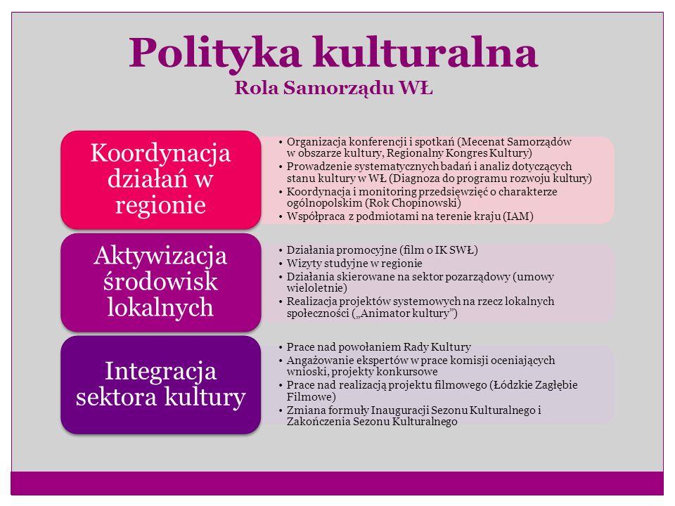 Polityka kulturalna Rola Samorządu WŁ