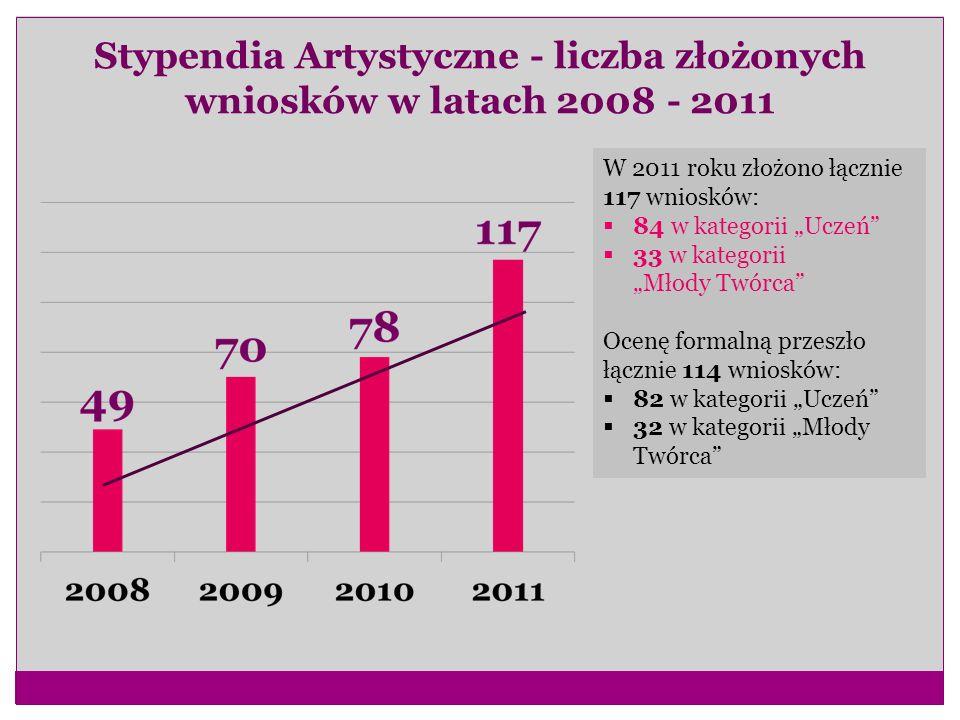 Stypendia Artystyczne - liczba złożonych wniosków w latach 2008 - 2011