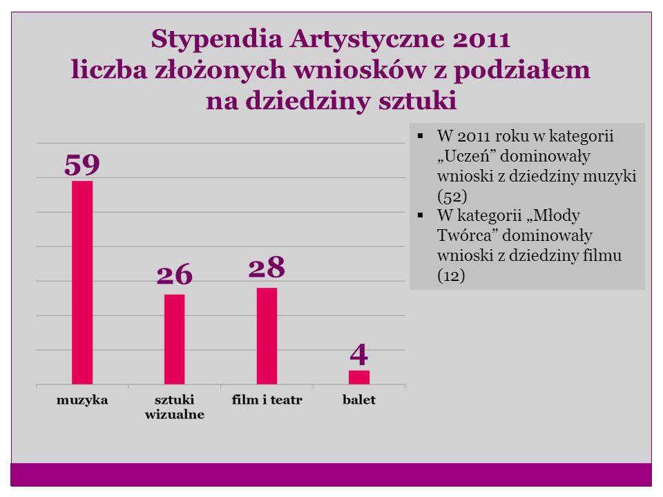 Stypendia Artystyczne 2011 liczba złożonych wniosków z podziałem na dziedziny sztuki