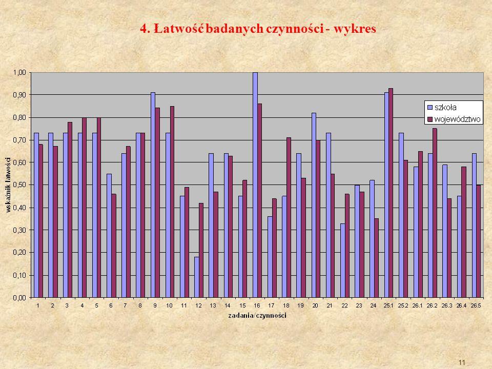 4. Łatwość badanych czynności - wykres