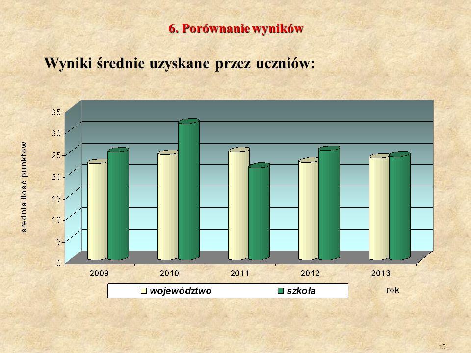 Wyniki średnie uzyskane przez uczniów: