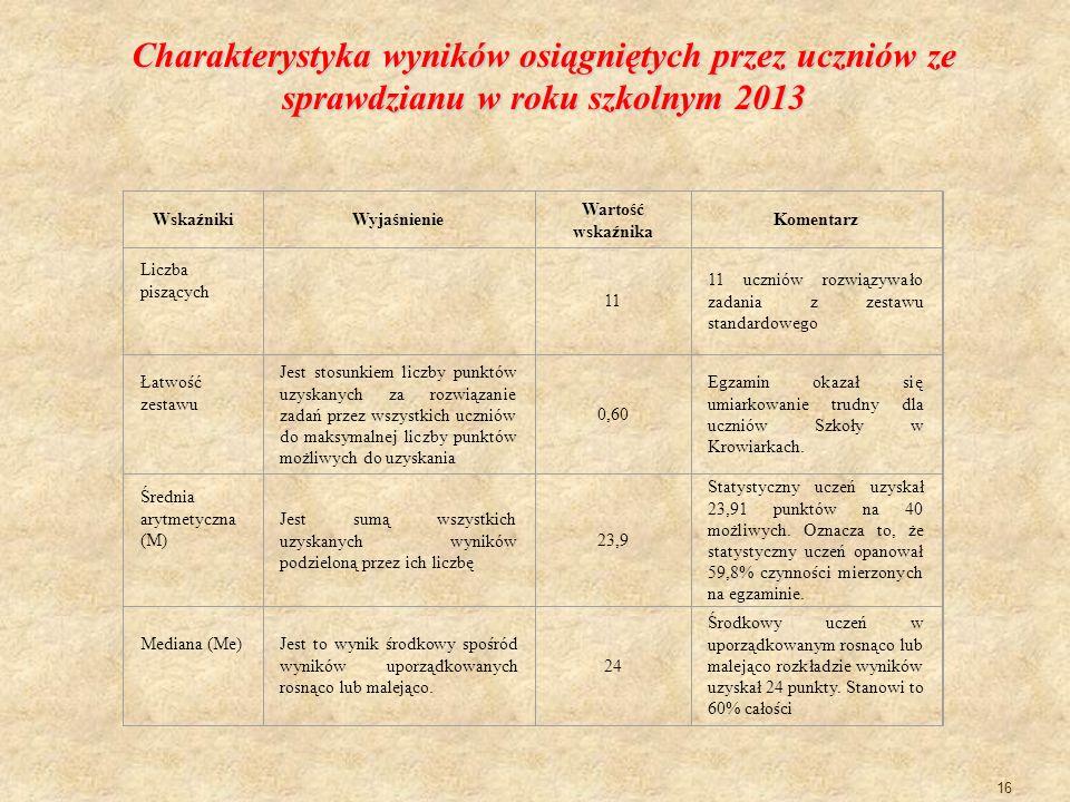 Charakterystyka wyników osiągniętych przez uczniów ze sprawdzianu w roku szkolnym 2013