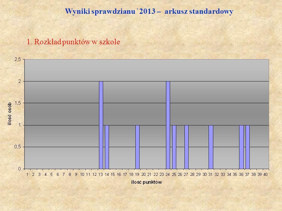 Wyniki sprawdzianu `2013 – arkusz standardowy