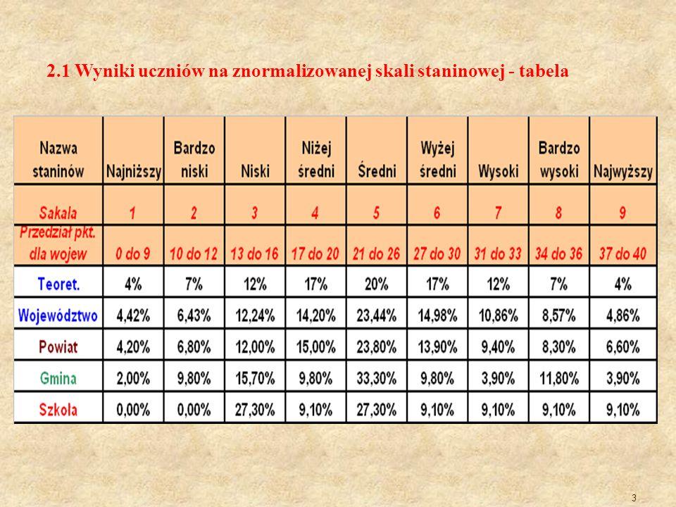 2.1 Wyniki uczniów na znormalizowanej skali staninowej - tabela