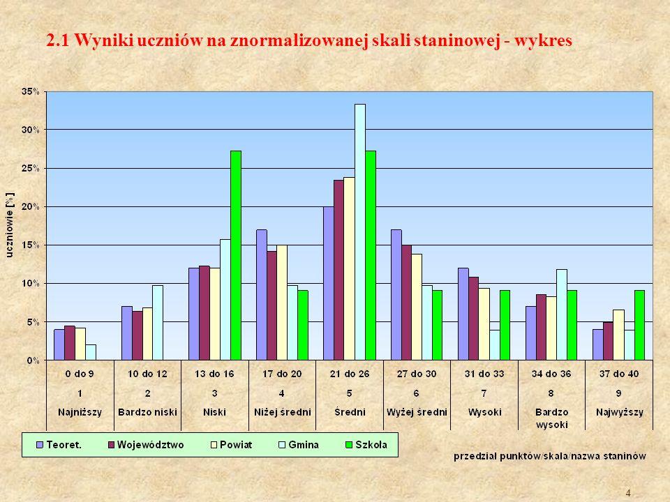 2.1 Wyniki uczniów na znormalizowanej skali staninowej - wykres