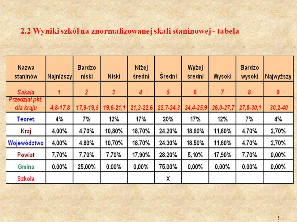 2.2 Wyniki szkół na znormalizowanej skali staninowej - tabela