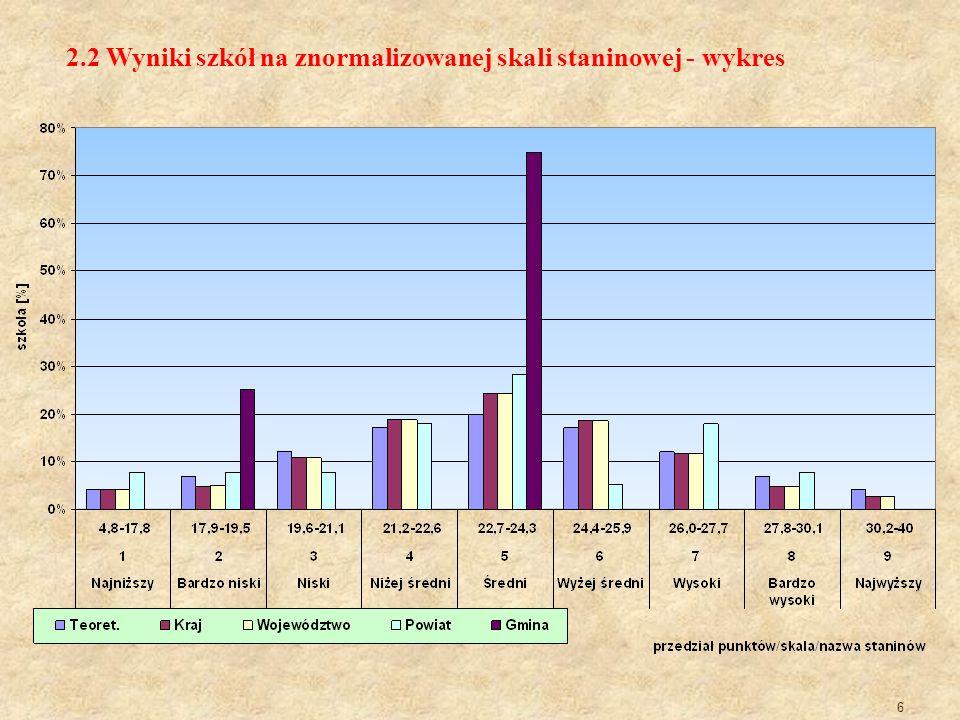 2.2 Wyniki szkół na znormalizowanej skali staninowej - wykres