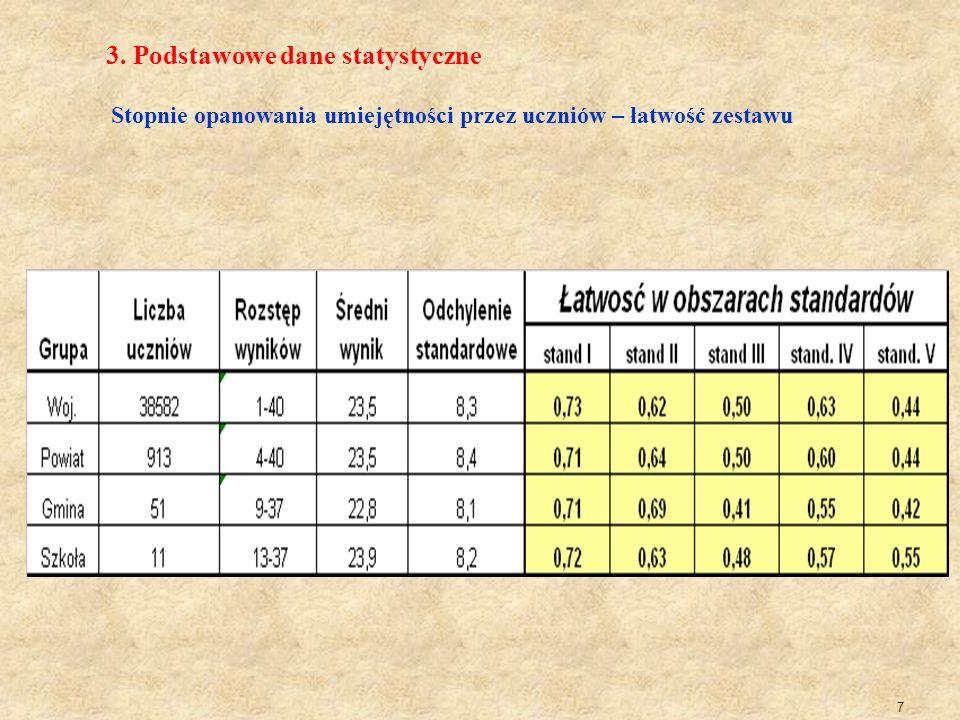 3. Podstawowe dane statystyczne