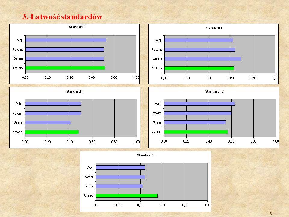 3. Łatwość standardów