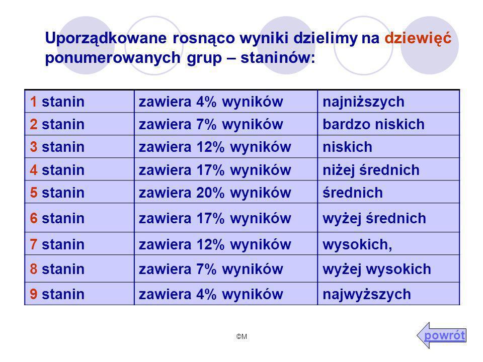 Uporządkowane rosnąco wyniki dzielimy na dziewięć ponumerowanych grup – staninów: